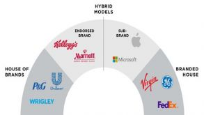 House of brands or brandhouse by Prof Surabhi Singh